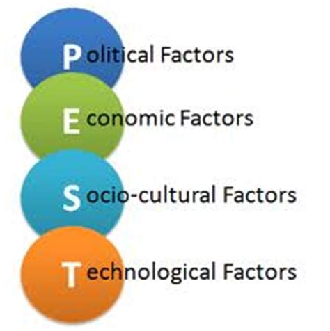 How to Write a Country Analysis Term Papers on Aspects of