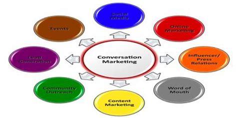Marketing communication bachelor thesis